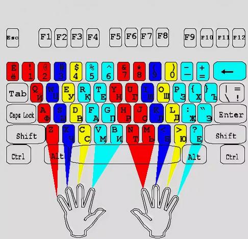 Растановка пальцев - быстрый метод печати