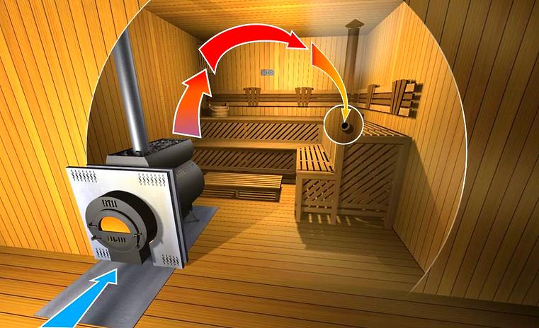 Вентиляция в бане - система
