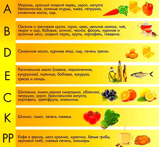 Диета - витамины, продукты питания