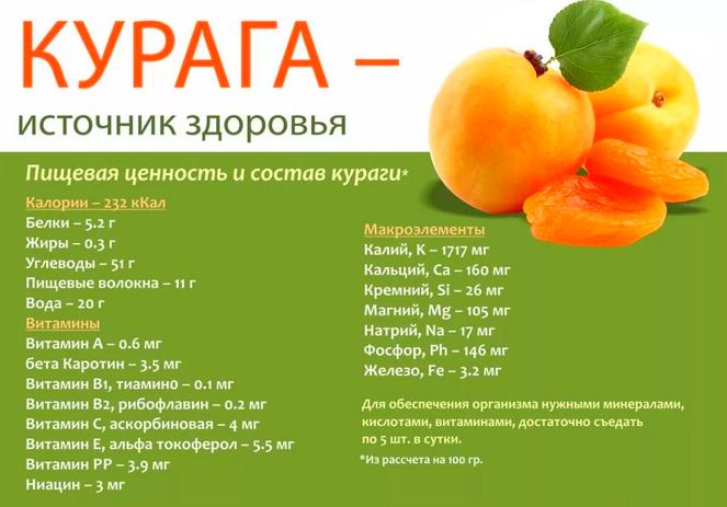 Курага и абрикосы - польза для здоровья