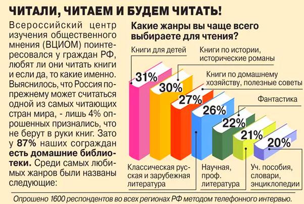 Что читают в России