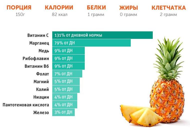 Витамины в ананасе содержание
