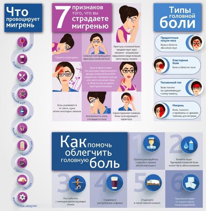 О мигрени, информация