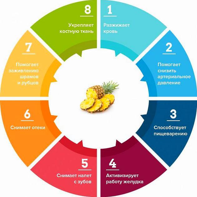 Полезные свойства инфографика ананаса