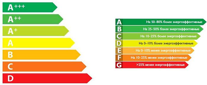 класс потребления электроэнергии