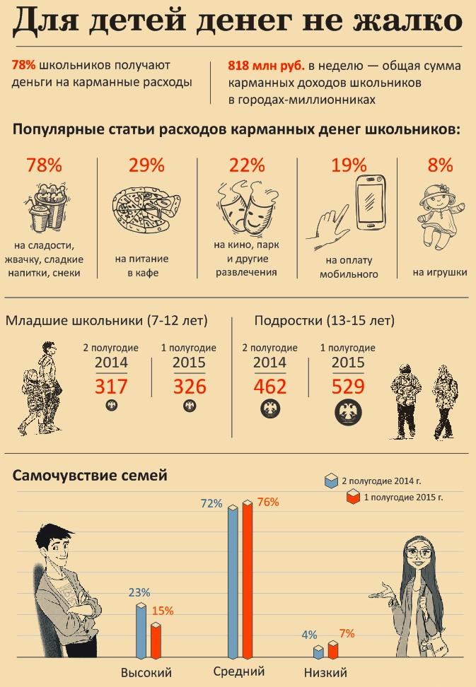 Дети и карманные деньги - статистика, фото