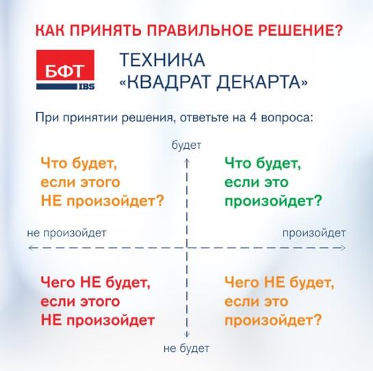 Техника квадрата - принятие решения