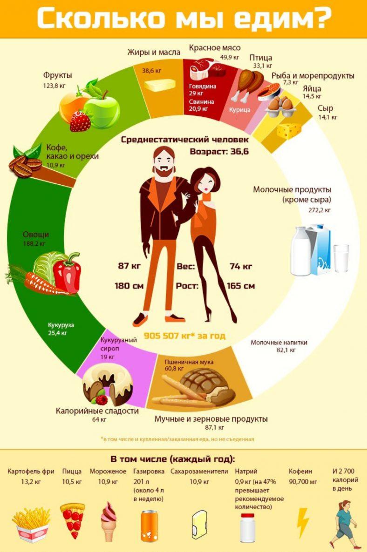 Сколько мы едим