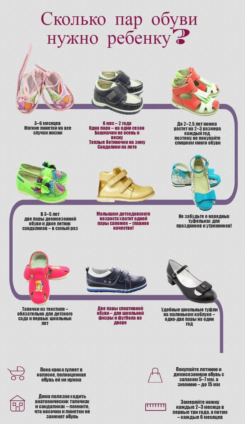 Сколько пар обуви нужно ребёнку