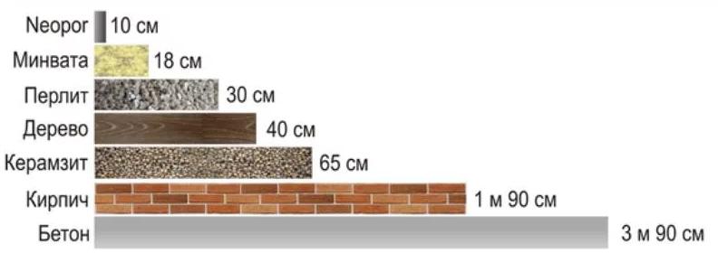 Сравнение Neopor BASF - графитовый пенополистирол с другими утеплителями