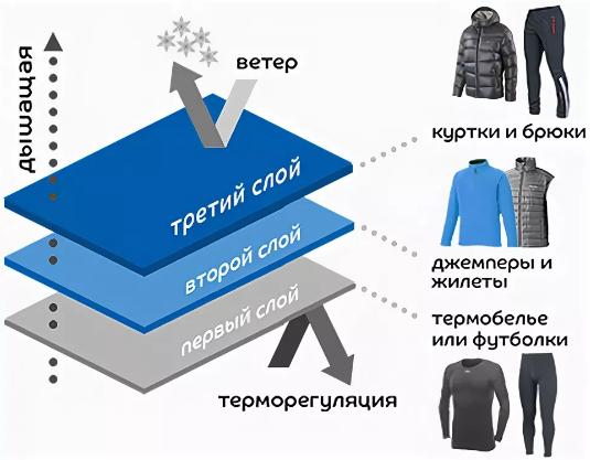 Одеваться в три слоя при холодной погоде