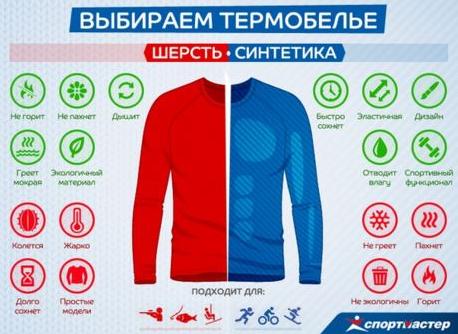 Шерсть, синтетика для термобелья - свойства